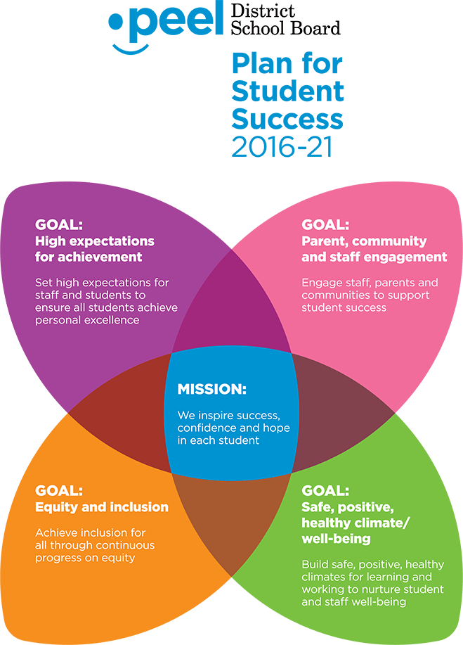 student achievement success